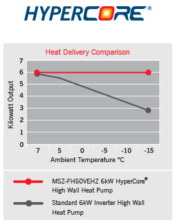 HyperCore® FH High Wall Heat Pumps
